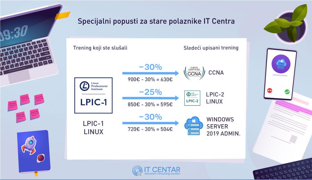 LPIC-1-LINUX
